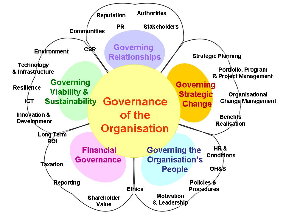 example of corporate governance in india