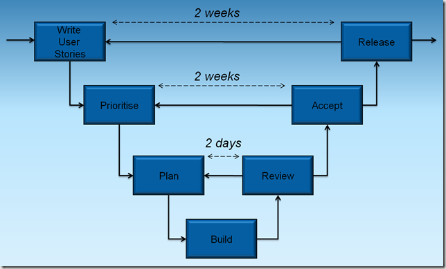 crystal ball example file value stream
