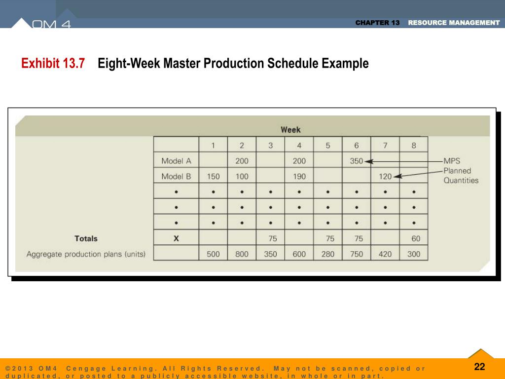master production schedule example ppt