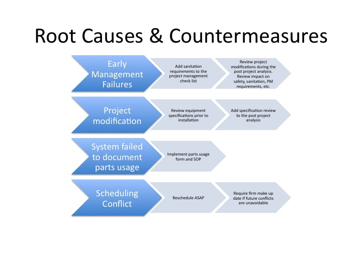 root cause analysis software example