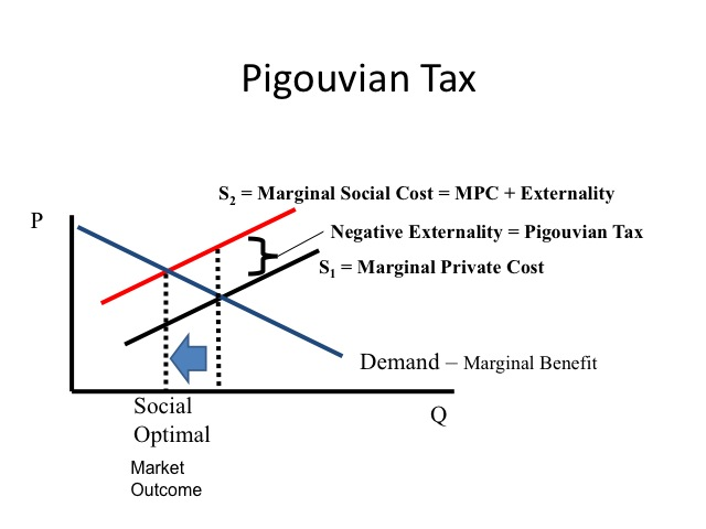 what is an example of positive externality
