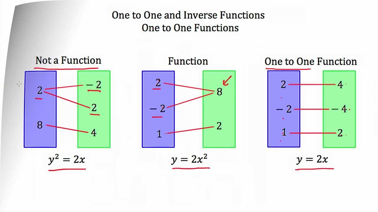 example of one to one function