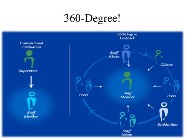 360 peer review example comments