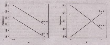 factorial analysis of variance example