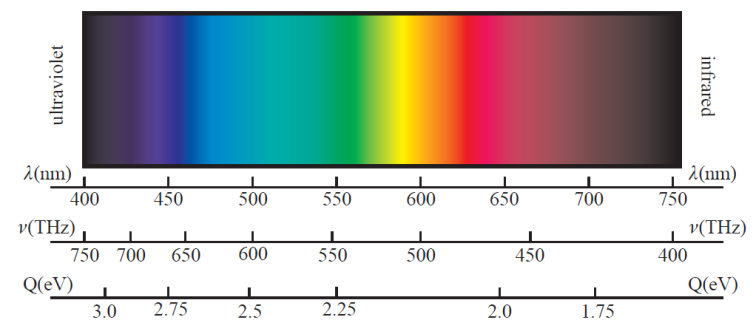 example of electrical potential to radiant energy