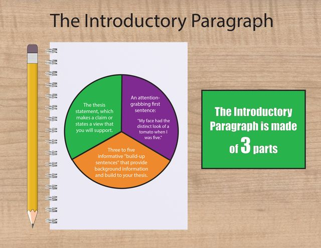 example of thesis introduction paragraph