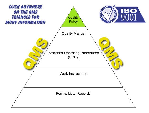 quality management system construction example
