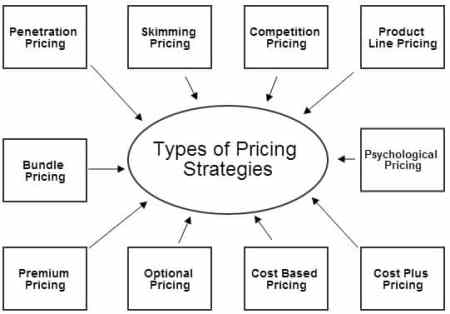 skimming price meaning and example